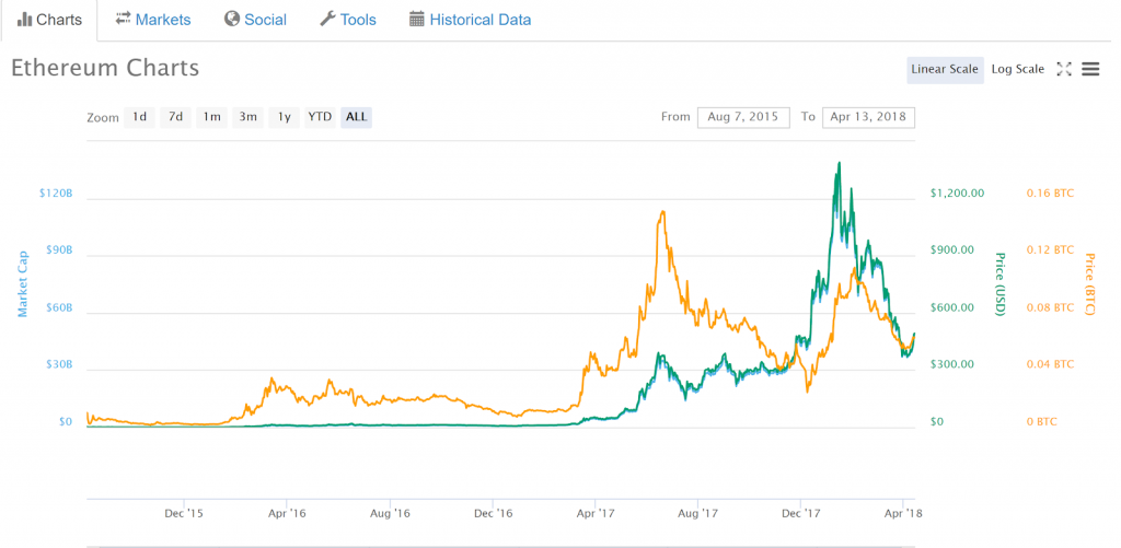 A chart of Ethereum's price