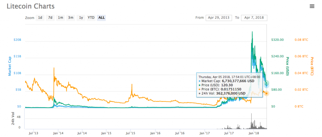 A lifetime chart of Litecoin's price and market cap from coinmarketcap.com