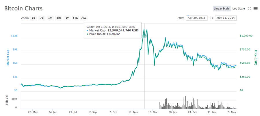 Bitcoin price chart at the time of Silk Road closure