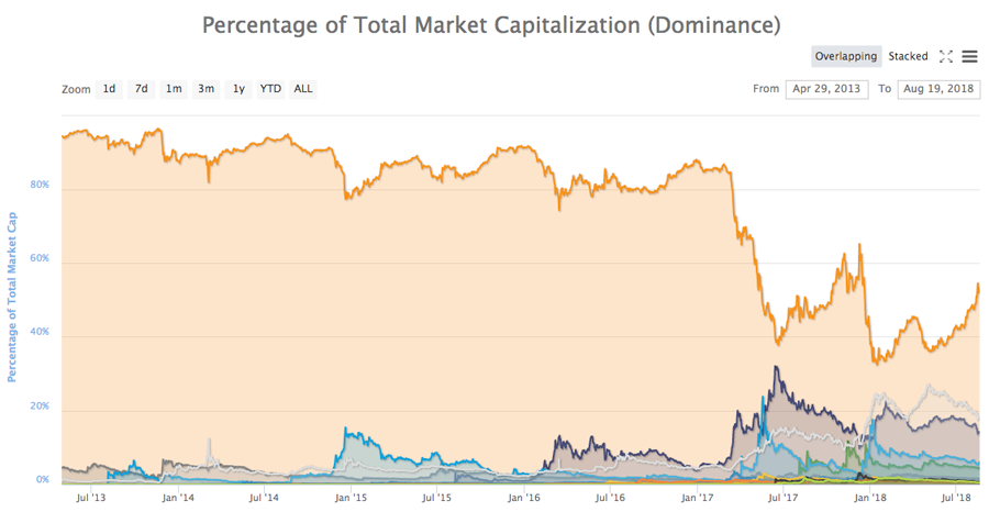 The percentage of Bitcoin's market cap of the total cryptocurrency market cap