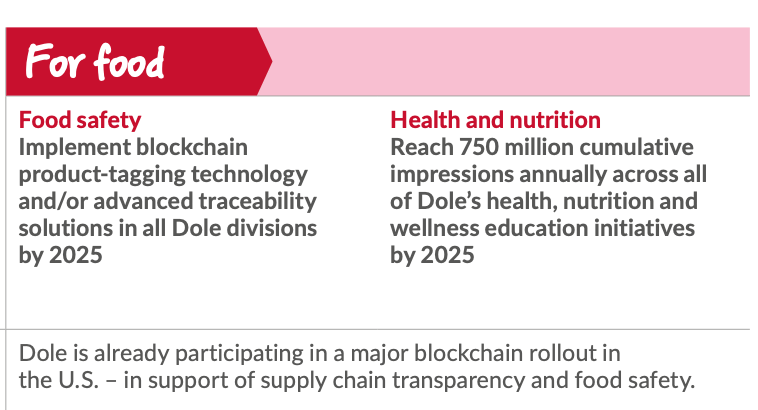 Dole's sustainability report contains plans to implement blockchain technology by 2025.