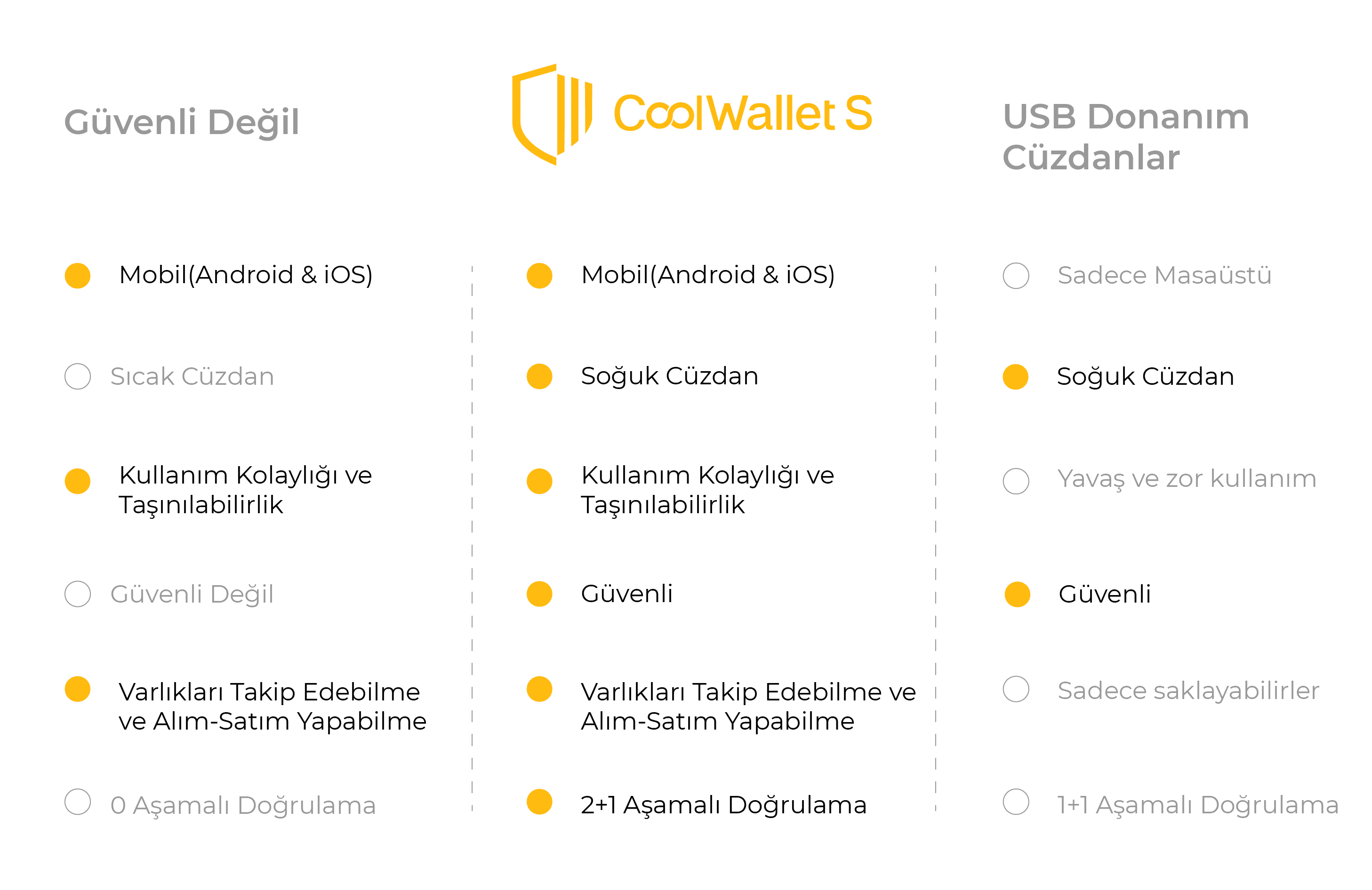 CoolWallet S Comparable Table